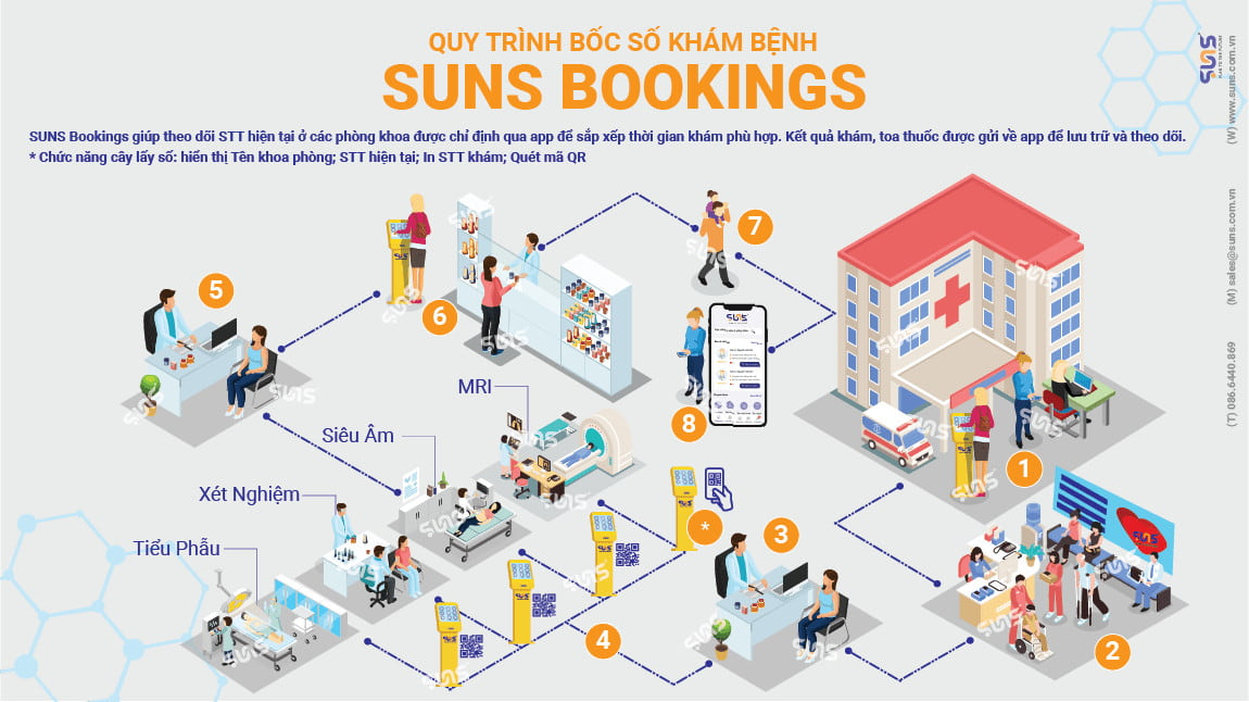 quy trinh SUNS BOOKINGS